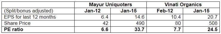 Increase In PE Ratio Of Mayur Uniquoters And Vinati Organics