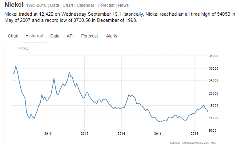 Historical Nickel Prices 2009 2018