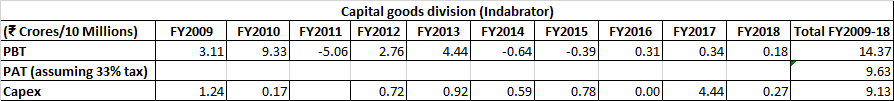 Nesco Ltd Indabrator Capital Goods Segment PBT, PAT, Capex, Losing Money