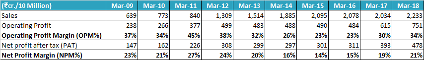 Mahanagar Gas Ltd 2009 18 Profit Margins OPM NPM