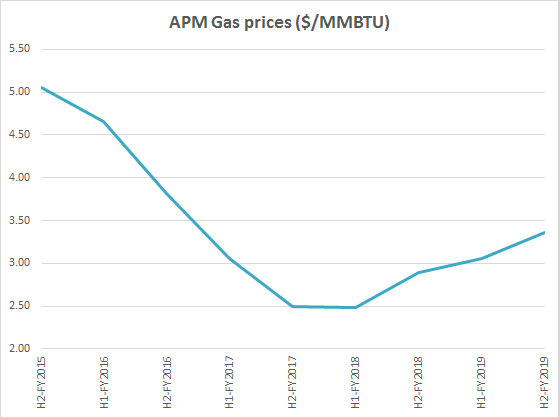 Mahanagar Gas Ltd APM Natural Gas Prices History FY2015 2019