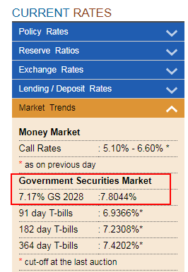 Government Govt Of India Securities 10 Year Yield GS 2028 RBI 2018