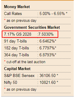 Government Govt Of India Securities 10 Year Yield GS 2028 RBI Jan 2019