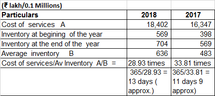 Navkar Corporation Ltd FY2017 2018 Inventory Turnover And Days