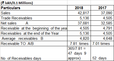 Navkar Corporation Ltd FY2017 2018 Receivables Turnover And Days
