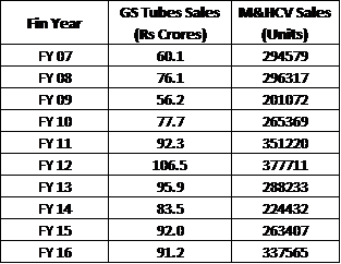 Gandhi Special Tubes Correlation Of Sales With M&HCV Sales Table