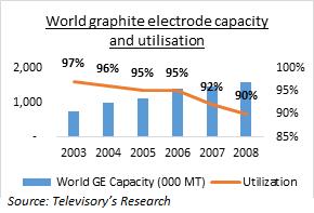HEG Ltd 2003 2007 Graphite Electrodes Capacity Expansion
