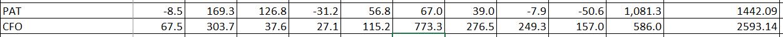 HEG Ltd 2009 2018 Net Profit After Tax PAT Vs Cash Flow From Operations CFO