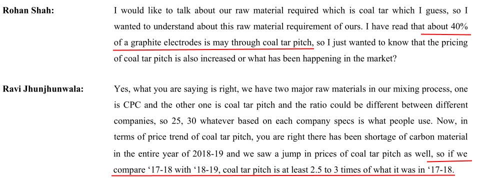HEG Ltd FY2019 Coal Tar Pitch Prices Have Become 2.5 To 3 Times