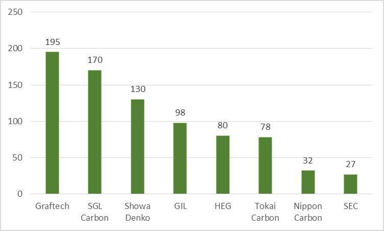 HEG Ltd Comparison Of Graphite Electrode Producers Capacity