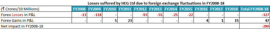 Losses Suffered By HEG Ltd Due To Foreign Exchange Fluctuations In FY2008 18