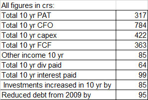 Sharda Motor Industries Key Financial Data