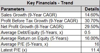 Sharda Motor Industries Key Financials Trend