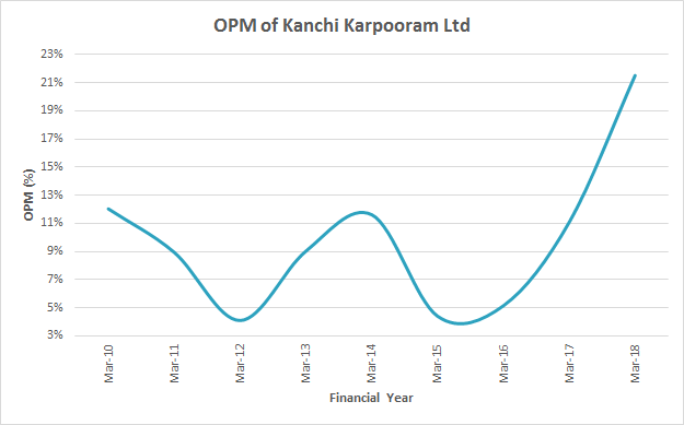 Kanchi Karpooram Ltd FY2010 2018 Operating Profit Margin