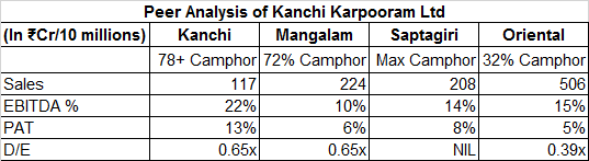 Kanchi Karpooram Ltd Peer Analysis