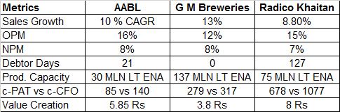 Associated Alcohol Breweries Peer Comparison Radico Khaitan GM Breweries
