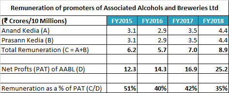 Associated Alcohols And Breweries Ltd Remuneration Of Promoters