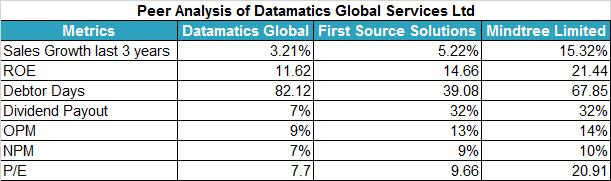 Datamatics Global Services Peer Analysis