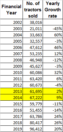 Escorts Ltd Number Of Tractors Sold Every Year 2002 2019