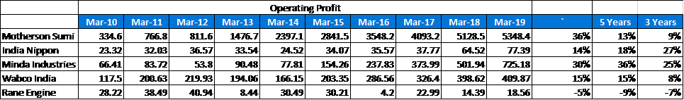 India Nippon Electricals Ltd Peer Operating Profit Margins