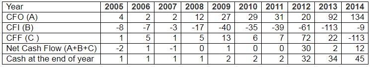 Vinati Organics Cash Flow Statement 2005 2014