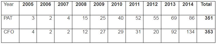 Vinati Organics Cumulative PAT Vs Cumulative CFO 2005 2014
