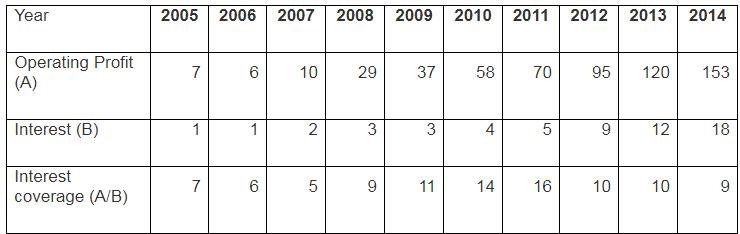 Vinati Organics Interest Coverage Ratio 2005 2014