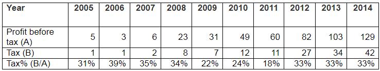Vinati Organics Tax Payout Ratio 2005 2014