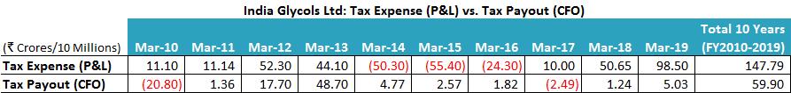 India Glycols Ltd FY2010 2019 Tax Expense Vs Tax Payout
