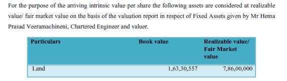 Balaji Amines Ltd Value Of Land Of Greentech Revalued