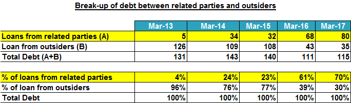 Bharat Rasayan Ltd Break Up Of Debt Related And Outside Parties