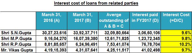 Bharat Rasayan Ltd Interest Cost Of Related Parties