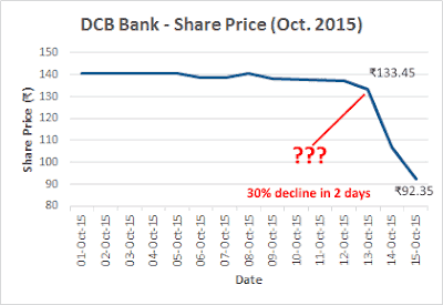 DCB Bank Price Chart Before And On Result