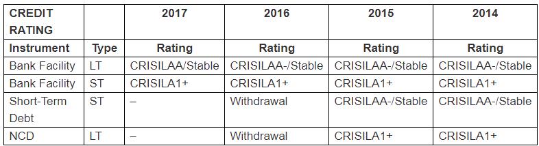 Finolex Industries Ltd Credit Rating History