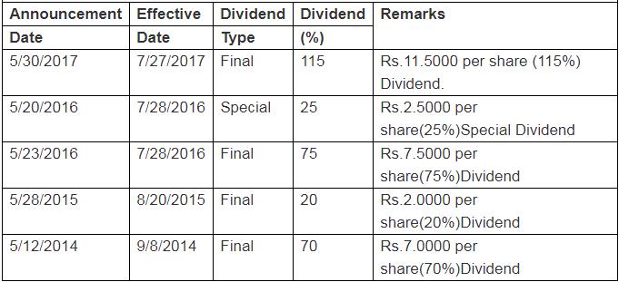 Finolex Industries Ltd Dividend Payout History