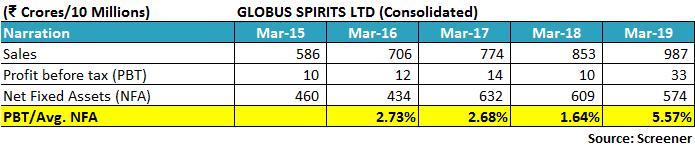Globus Spirits Ltd Profit Before Tax Net Fixed Assets Ratio