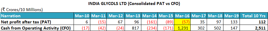 India Glycols Ltd FY2010 2019 Profit After Tax Vs Cash Flow From Operating Activities