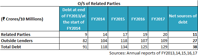 PIX Transmission Ltd Os Loans From Related Parties FY2014 17