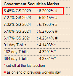 RBI Govt. Securities Rates