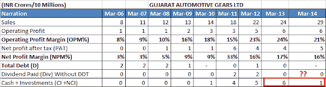 Gujarat Automotive Gears Ltd Financials Upto 2014