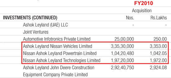Ashok Leyland Ltd Investments In Nissan JV FY2010