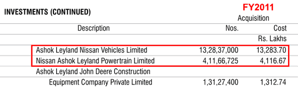 Ashok Leyland Ltd Investments In Nissan JV FY2011