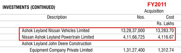 Ashok Leyland Ltd Investments In Nissan JV FY2011
