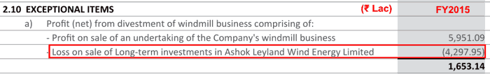 Ashok Leyland Ltd Loss On The Sale Of Investments In Wind Energy FY2015