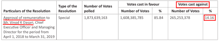 Ashok Leyland Ltd Shareholders Voted Against CEO Remuneration