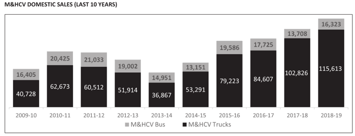Ashok Leyland Ltd Vehicle Sales Over FY2010 2019