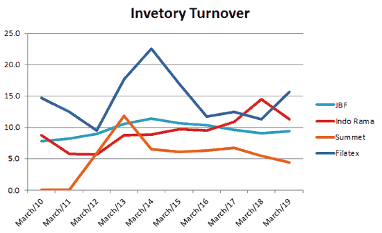 Filatex India Ltd Peer Comparison Inventory Turnover