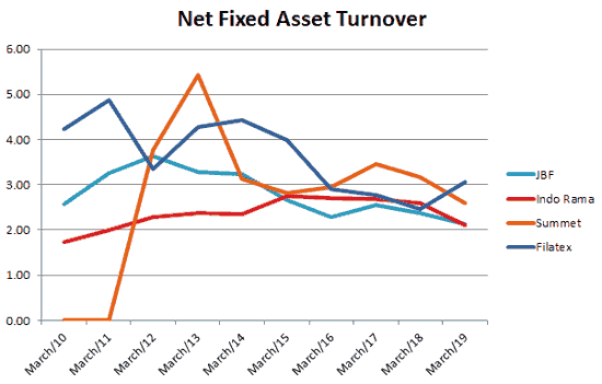 Filatex India Ltd Peer Comparison Net Fixed Asset Turnover