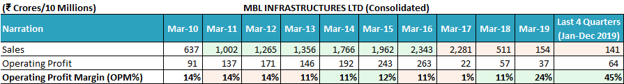 MBL Infrastructure Ltd Financial Performance FY2010 FY2019