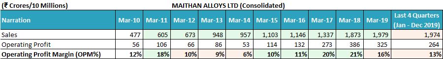 Maithan Alloys Ltd Financial Performance Operating Profit Margin FY2010 FY2019